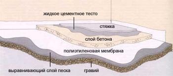 финишная стяжка (заливка) пола своими руками: процесс стяжки