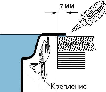 Инструкция по установке кухонной мойки