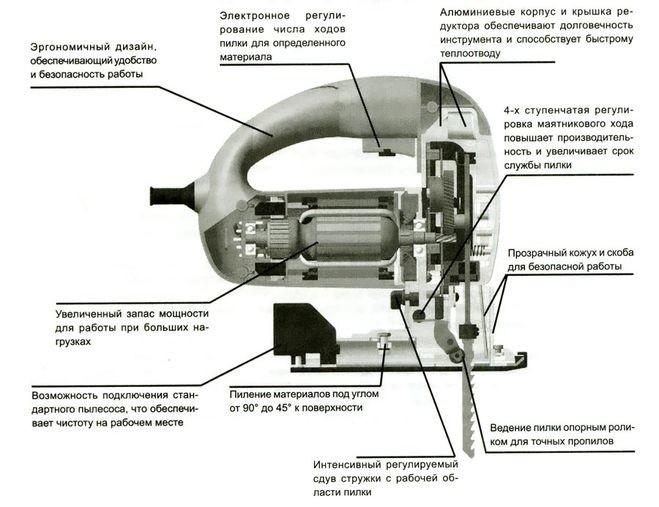 Какой лобзик выбрать: отличия инструментов