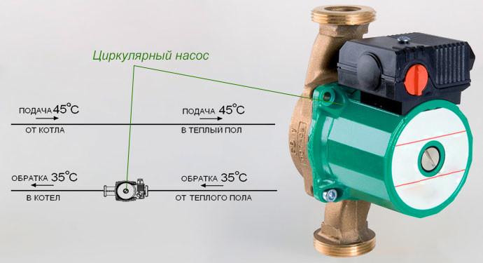 Схема коллектора теплого водяного пола и ее разновидности