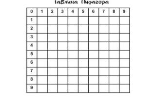 Таблица Пифагора пустая